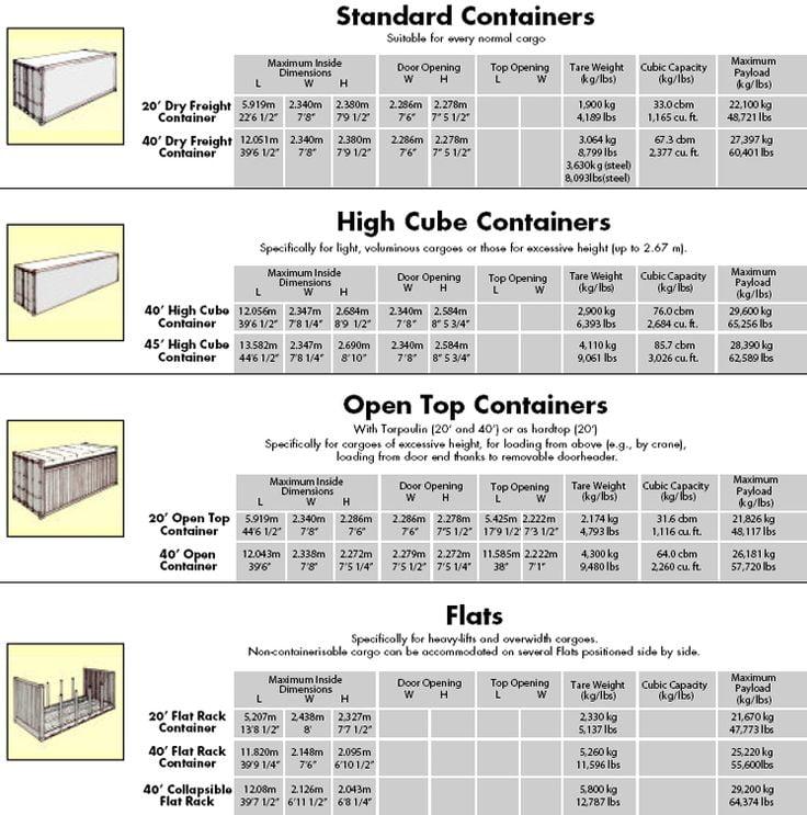 Jenis Container 20ft dan 40ft Bangkit Jaya Manunggal