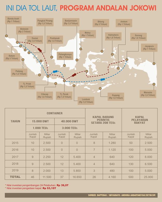 Tol Laut Bangkit Jaya Manunggal