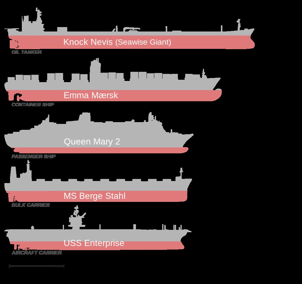 Jenis Kapal Menurut Fungsi & Kegunaan - Bangkit Jaya Manunggal